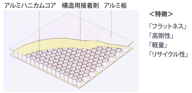 アルミハニカムコア、構造用接着剤、アルミ板